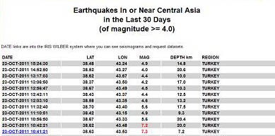 Turkey Earthquake Aftershocks Table October 23